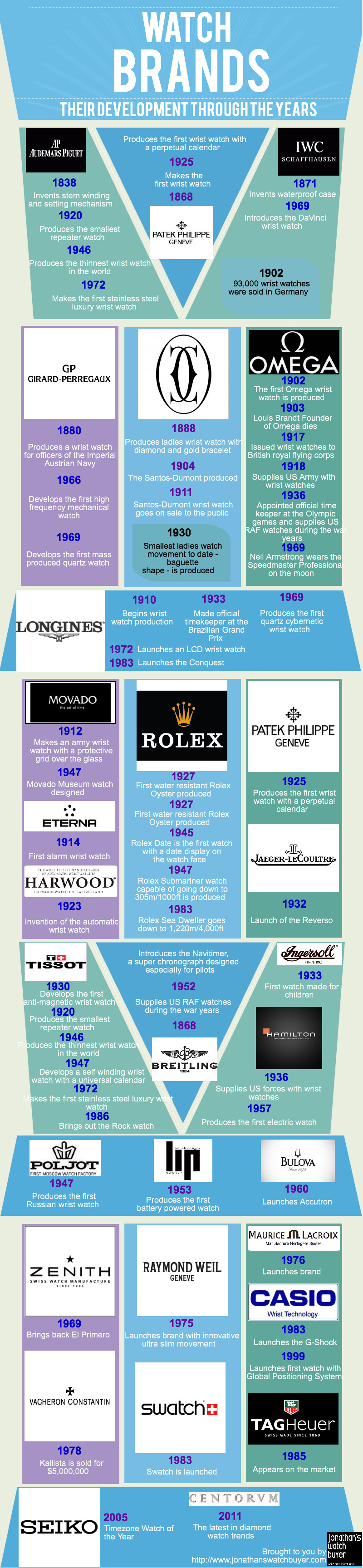 Watch Brands Infographic