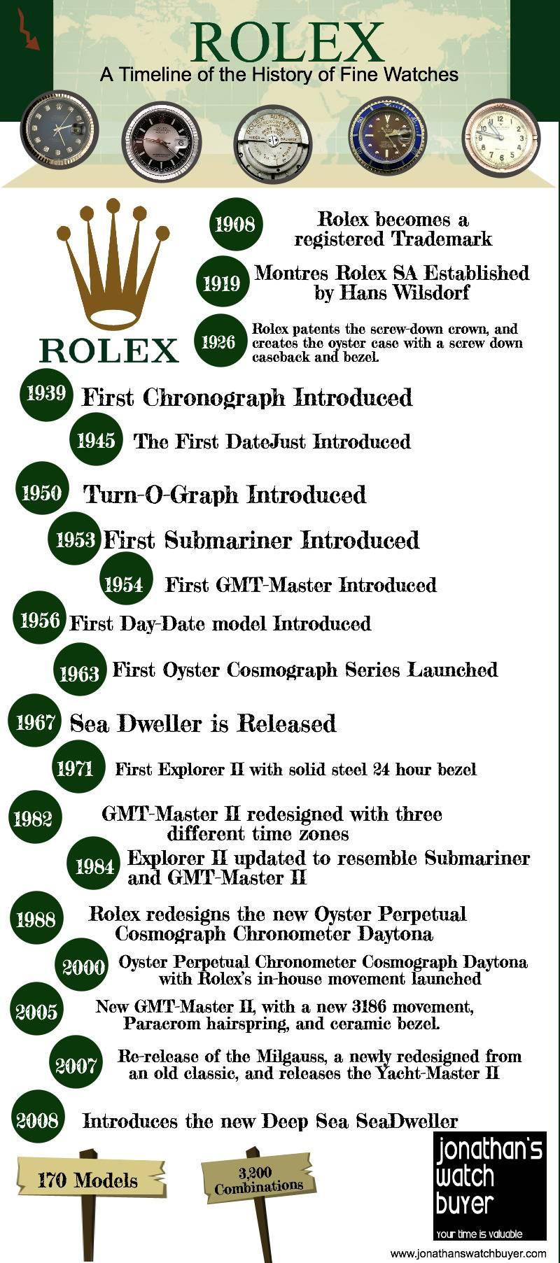 Rolex Infographic
